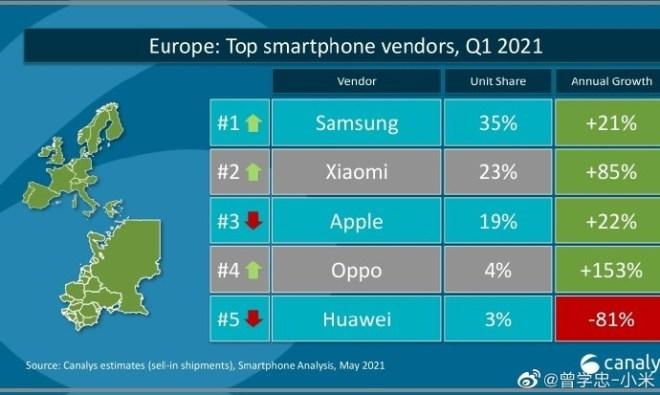 Canalys: Smartphone-Markt Europa Q1/2021