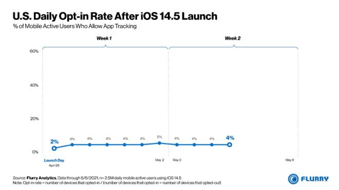 Analyse zu iOS 14.5 Werbetracking von Flurry Analytics
