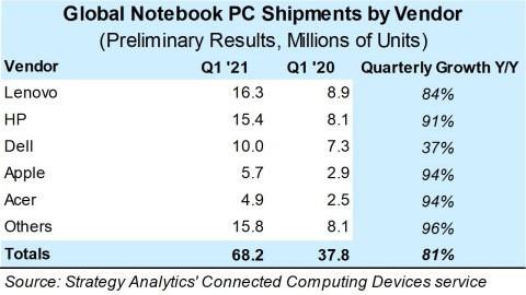 Strategy Analytics Notebook Verkaufszahlen Q1/2021