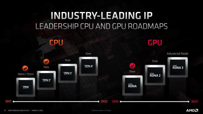 AMD Zen 4 & RDNA 3