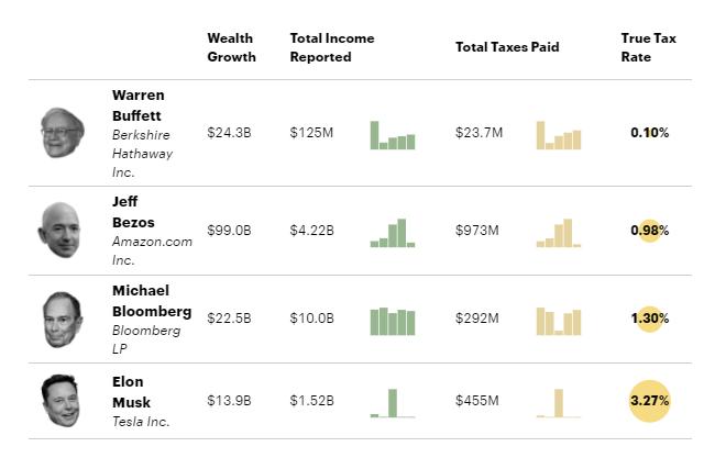 Steuern der US-Superreichen