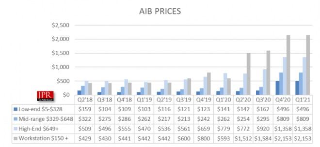 Grafikkarten: Preisentwicklung