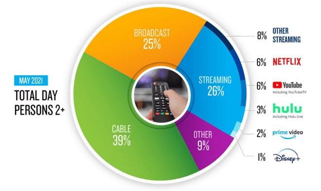 Nielsen: TV und Streaming