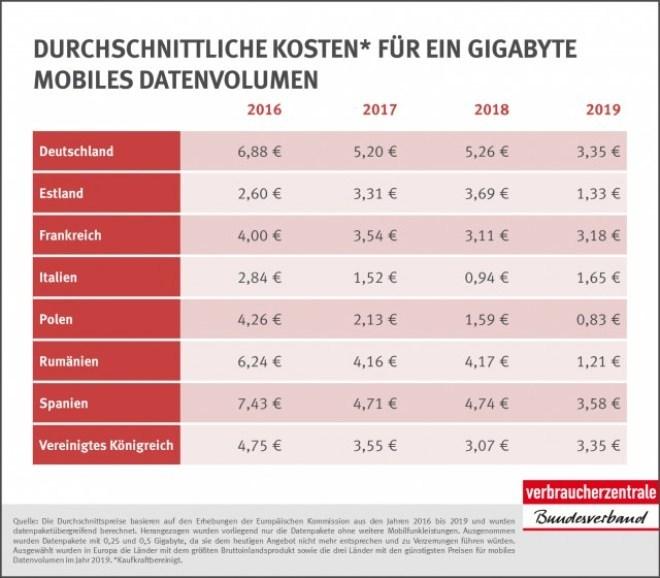 Verbraucherzentrale Bundesverband Mobiles Internet Preise