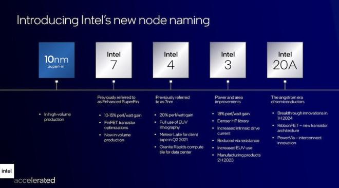 Intel Roadmap Vorstellung 2021