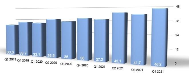 Microsoft: Q4 2021