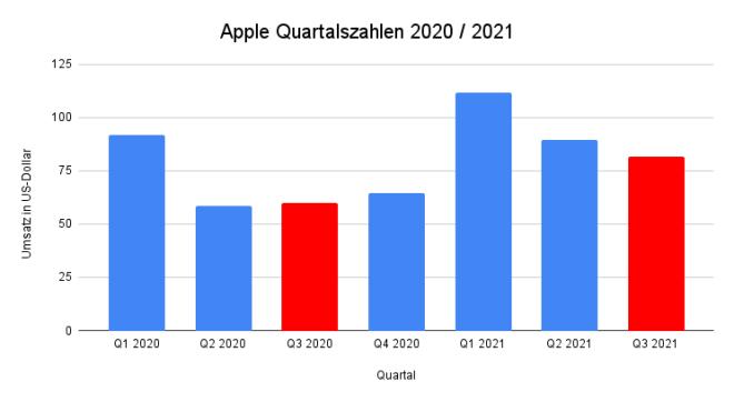 Apple: Umsatzentwicklung bis Q3 2021