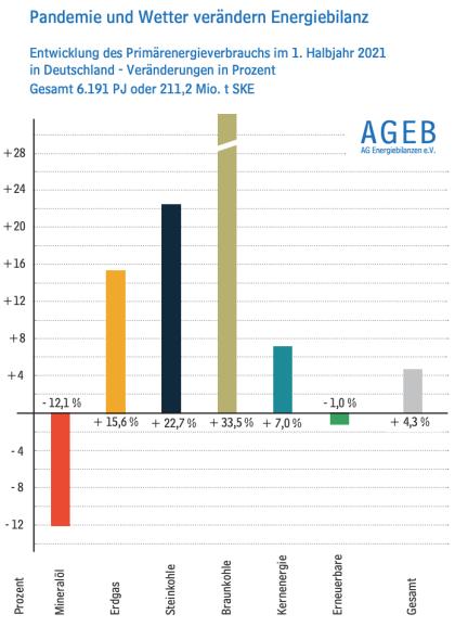 AG Energiebilanzen: Erstes Halbjahr 2021