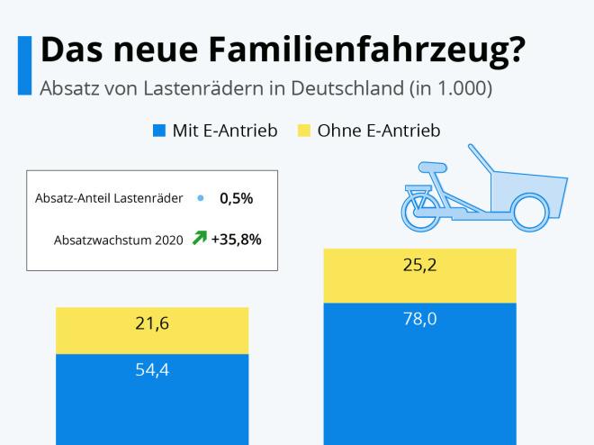 Lastenräder: Das neue Familienfahrzeug?