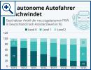 Der autonome Autofahrer verschwindet