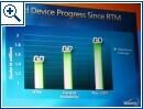 WinHEC Vista Treiber Kompatibilität