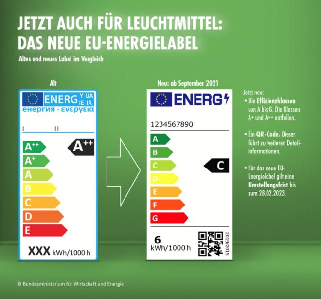 Neues Energielabel für Lampen
