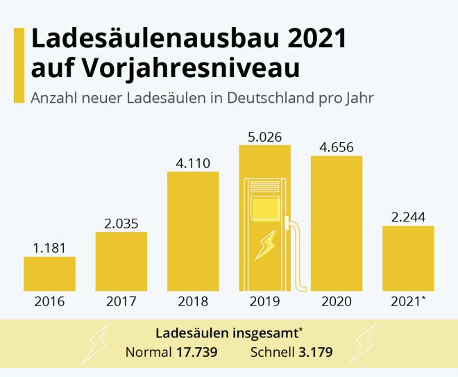 Ladesaäulenausbau 2021 auf Vorjahresniveau