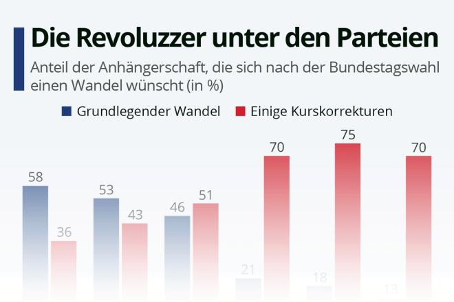 Die Revoluzzer unter den Parteien
