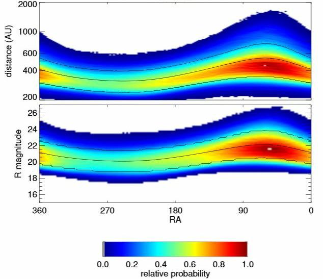 Planet Neun: Berechnung der Umlaufbahn