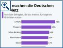 Umfrage: Das machen die Deutschen im Internet