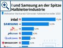 Intel und Samsung an der Spitze der Halbleiterindustrie