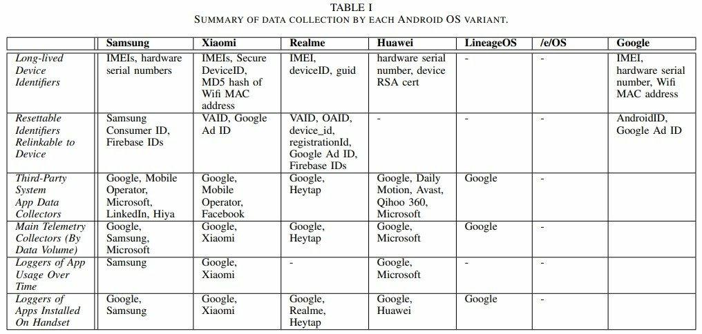 Android & Co.: Der Abfluss von Daten
