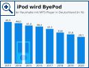 Aus iPod wird ByePod: Die Ära der MP3-Player in Deutschland