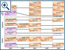 AMDs Roadmap - Bild 1
