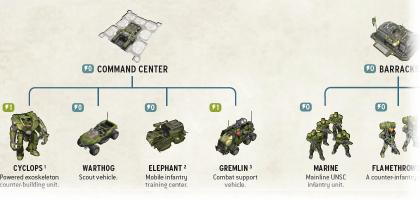 Halo Wars TechTree