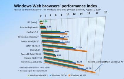 Betanews Browser-Benchmark
