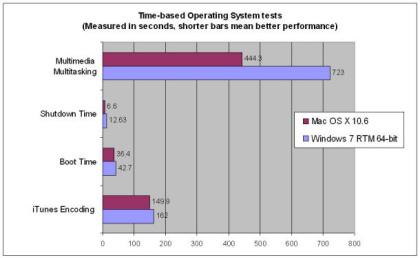 Windows 7 vs. Mac OS X 10.6