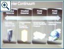 PDC 2009: Cloud Computing Evolved