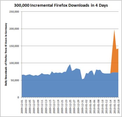 Firefox Downloadzahlen