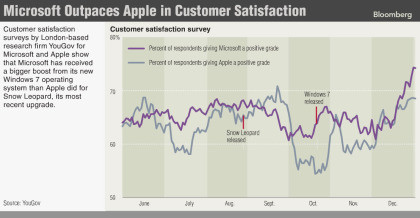 Microsoft Kundenzufriedenheit
