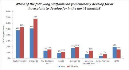 AdMob Publisher Survey