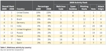 15. Symantec Sicherheitsreport