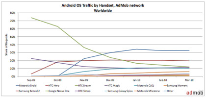 AdMob Mobile Metric Report März 2010