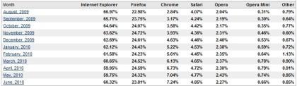 Browsermarkt Juni 2010