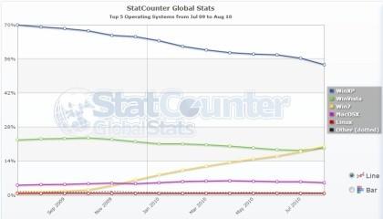 Marktanteil Betriebssysteme Juli 2010