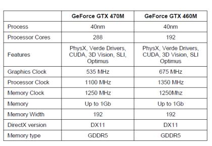 Neue Mobil-GPUs von Nvidia