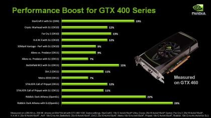 Nvidia GeForce Treiber 260.x