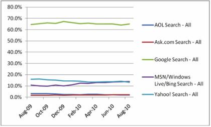 Bing vor Yahoo