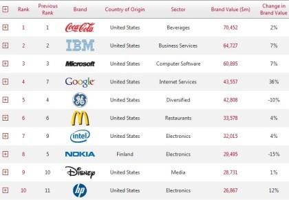 Best Global Brands 2010