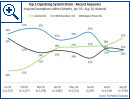 Smartphone-Markt Nielsen