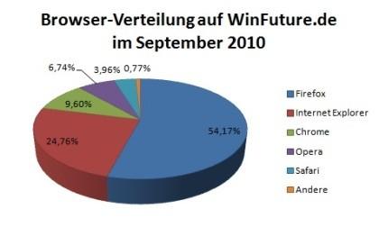 Browsermarkt September (StatCounter)