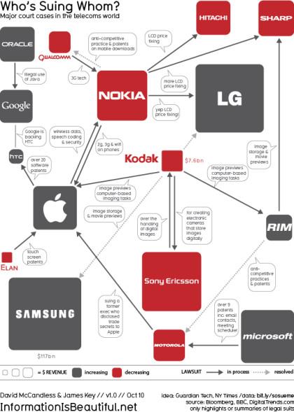The Guardian: Klagen in der Mobilfunkbranche