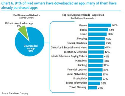 iPad-Apps laut Nielsen-Studie