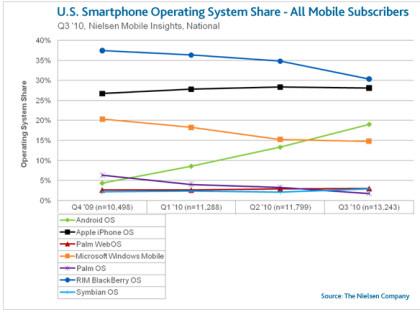 Smartphone-Markt Q3 2010 laut Nielsen