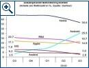 Smartphone-Markt weltweit Q3 2010 (Gartner)