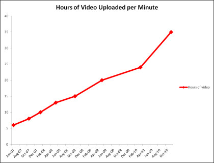 Youtube Video Statistik