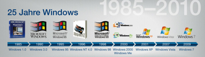 29 Jahre Windows: Vom Interface-Manager zum Tausendsassa