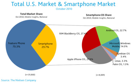 Nielsen Android vs. iPhone