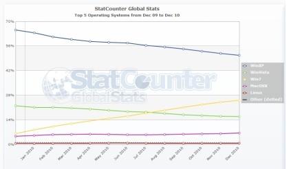 Betriebssysteme Marktanteil Dezember 2010