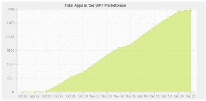 Windows Phone 7 Marketplace Statistik